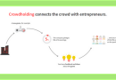 Потенциални клиенти и предприемачи се свързват вече с Crowdholding