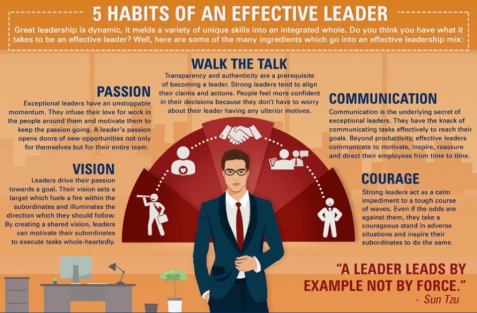 Всеки успешен лидер притежава тези пет ценни умения.