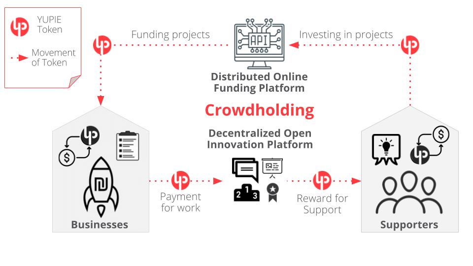Crowdholding, платформа, иновация, предприемачи, потенциални клиенти
