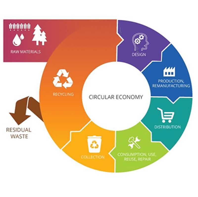 схема на кръгова икономика