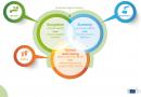 Каква е разликата между кръгова и зелена икономика?