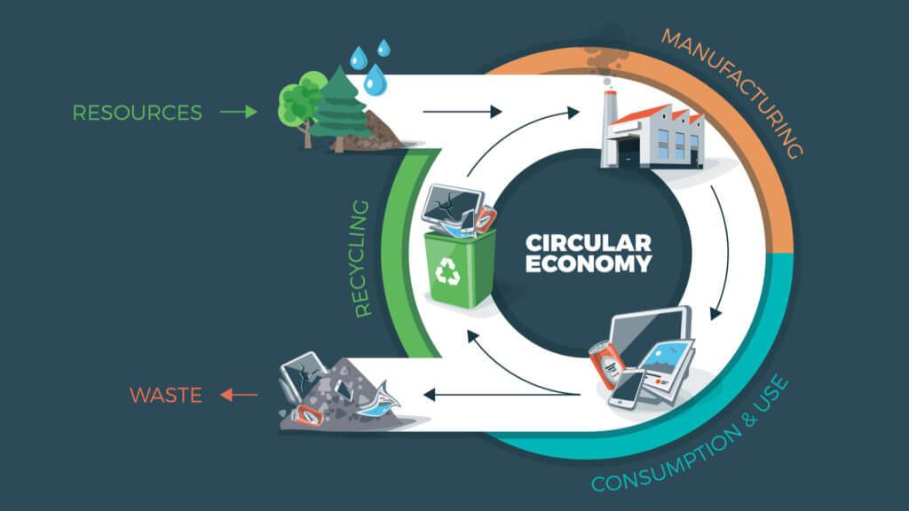 схема на пътя на отпадъците в кръгова икономика