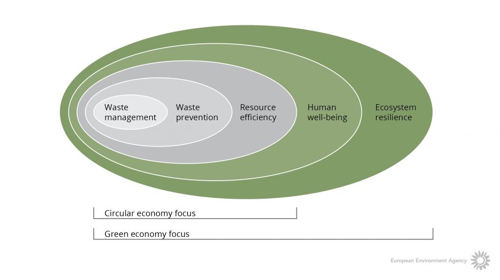 схима на зелена икономика и кръгова икономика