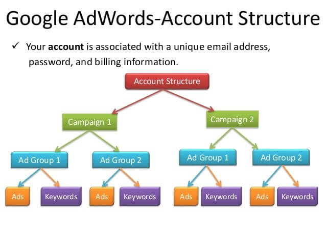 акаунт структура на реклами в Google ads