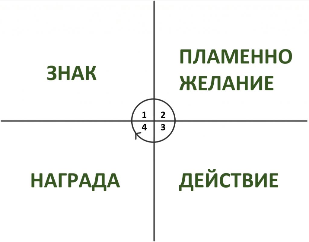 цикъл за ефективно учене